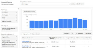 How to Research Topics (keyword research) for Your Food Blog?